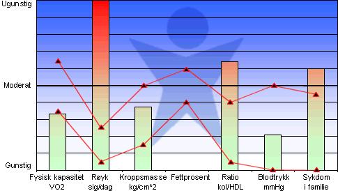 Helseprofil
